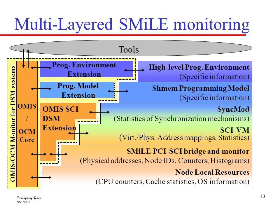 Multi-Layered SMiLE monitoring