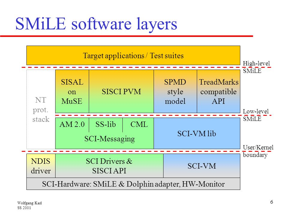SMiLE software layers NT prot. stack