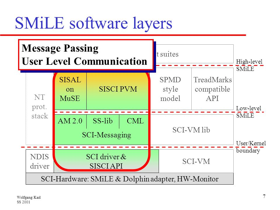 SMiLE software layers Message Passing User Level Communication