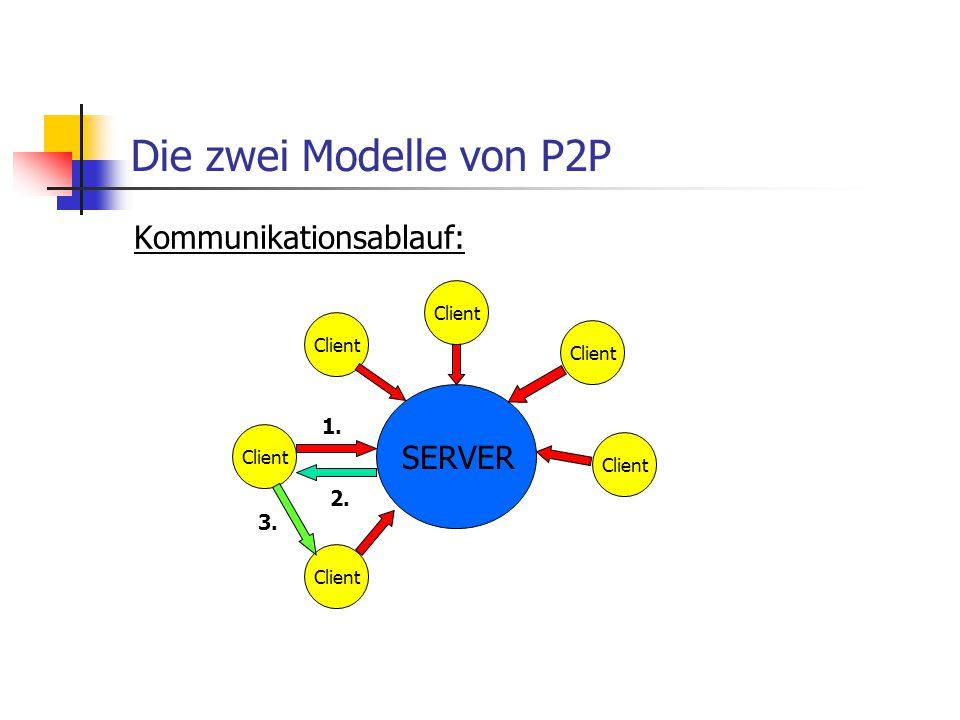 Die zwei Modelle von P2P Kommunikationsablauf: SERVER 1. 2. 3. Client
