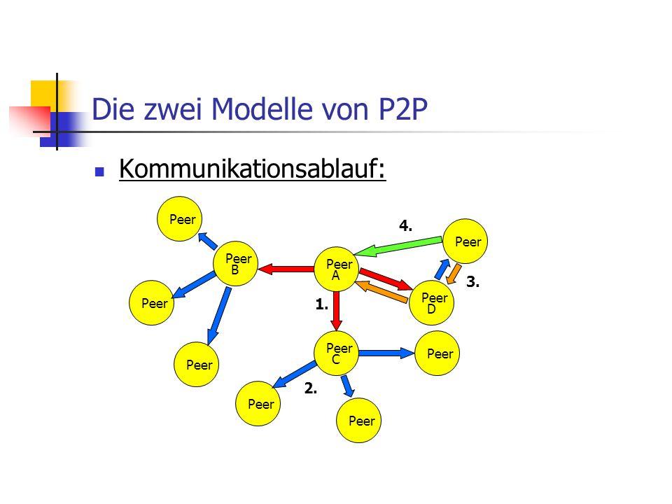 Die zwei Modelle von P2P Kommunikationsablauf: 4. 3. 1. 2. Peer Peer