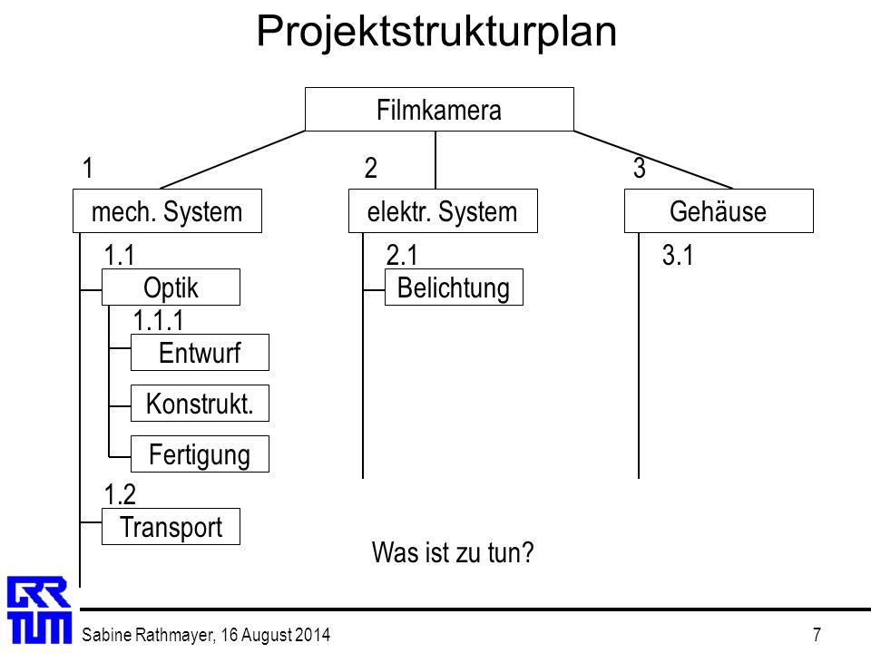 Projektstrukturplan Filmkamera 1 2 3 mech. System elektr. System