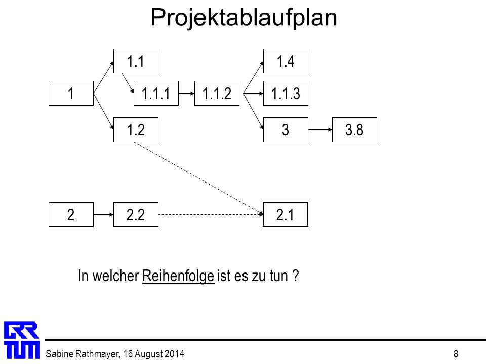 Projektablaufplan 1.1. 1.4. 1. 1.1.1. 1.1.2.