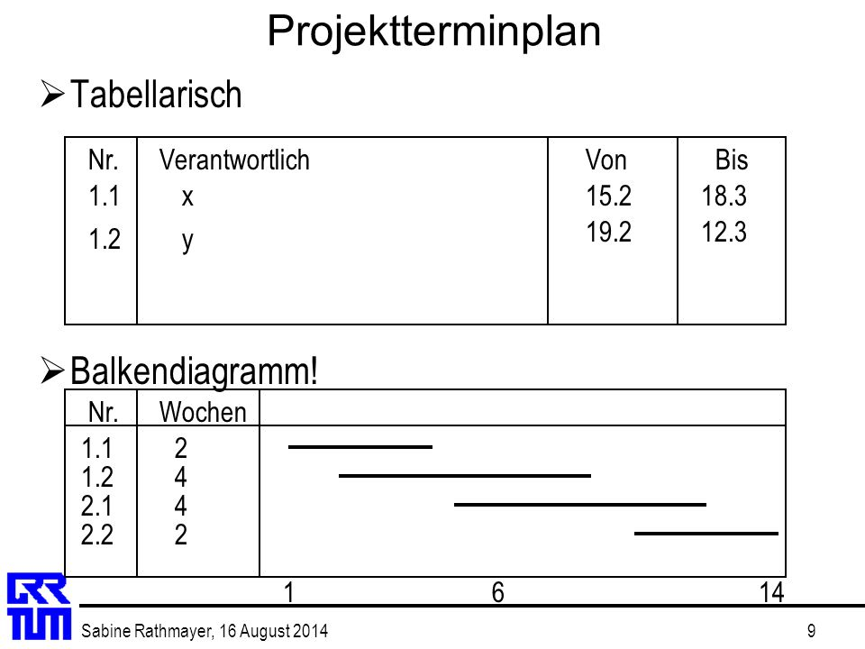 Projektterminplan Tabellarisch Balkendiagramm! Nr. Verantwortlich Von