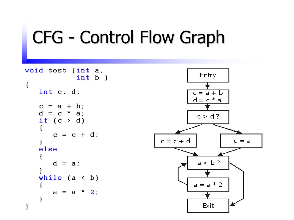 CFG - Control Flow Graph