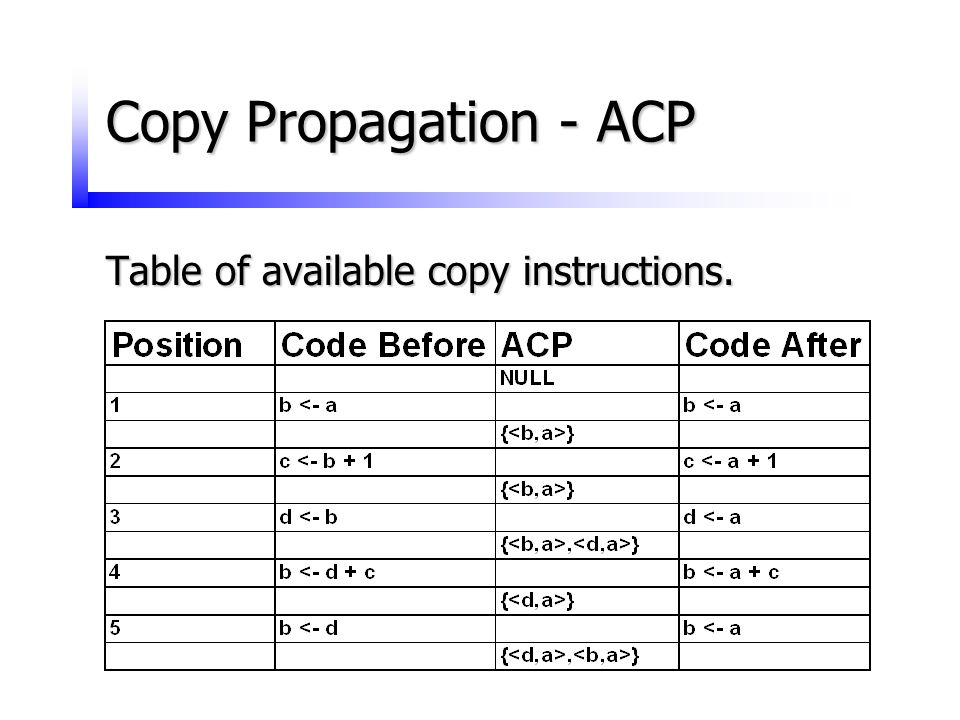 Copy Propagation - ACP Table of available copy instructions.