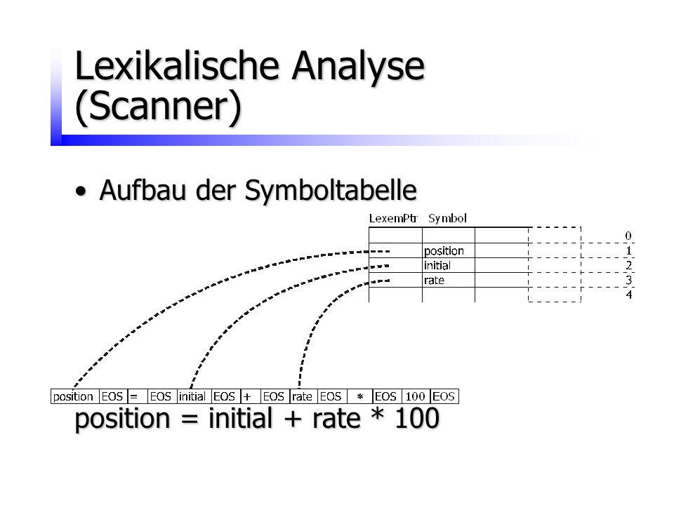 Lexikalische Analyse (Scanner)