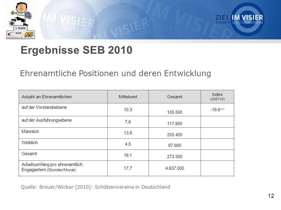 Ergebnisse SEB 2010 Ehrenamtliche Positionen und deren Entwicklung