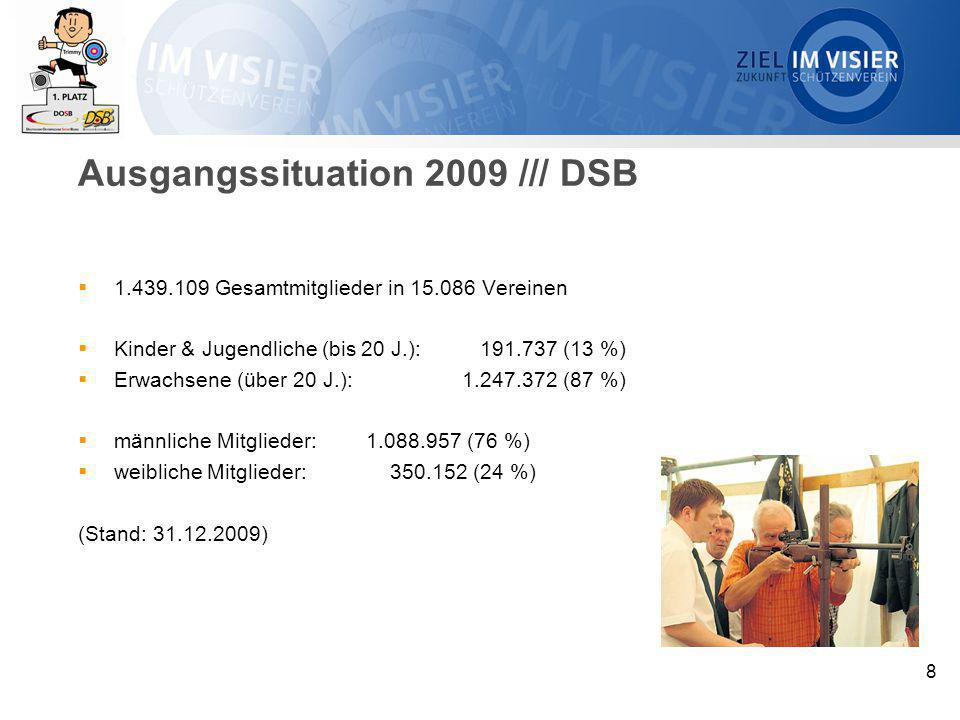 Ausgangssituation 2009 /// DSB