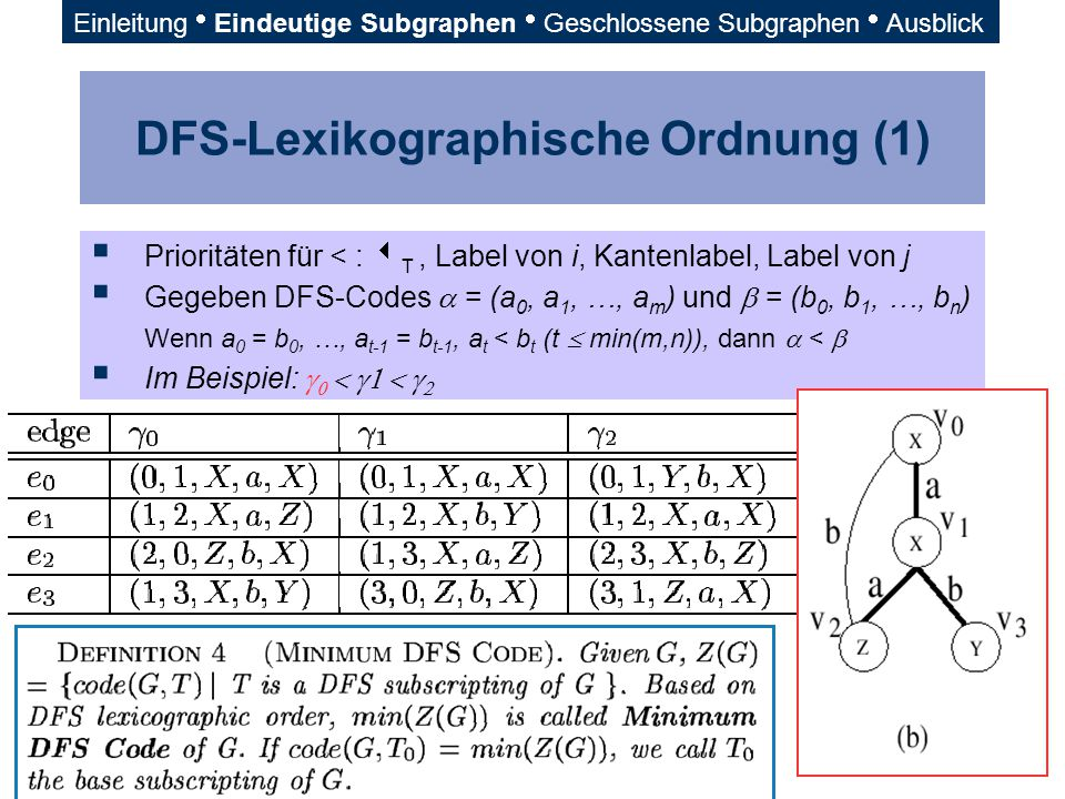 DFS-Lexikographische Ordnung (1)