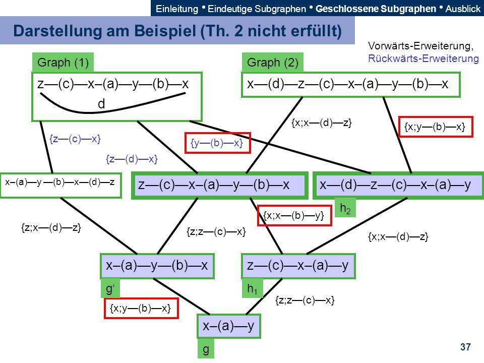 Darstellung am Beispiel (Th. 2 nicht erfüllt)