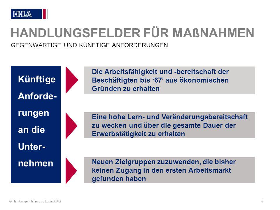 HANDLUNGSFELDER FÜR MAßNAHMEN