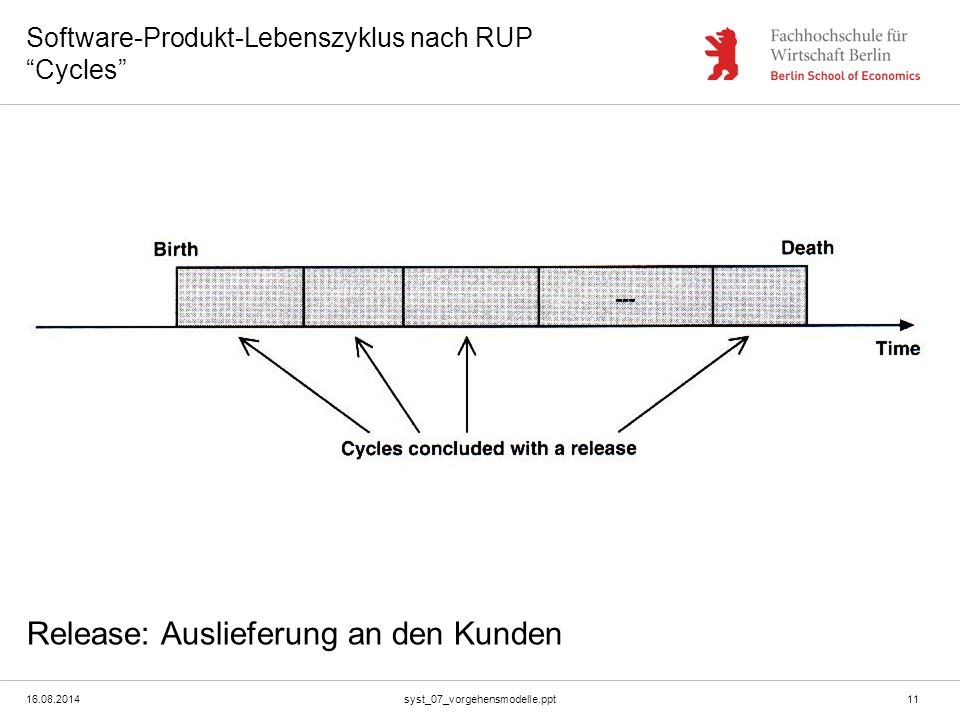 Software-Produkt-Lebenszyklus nach RUP Cycles