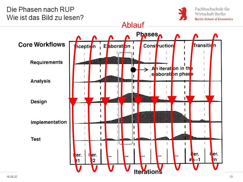 Die Phasen nach RUP Wie ist das Bild zu lesen