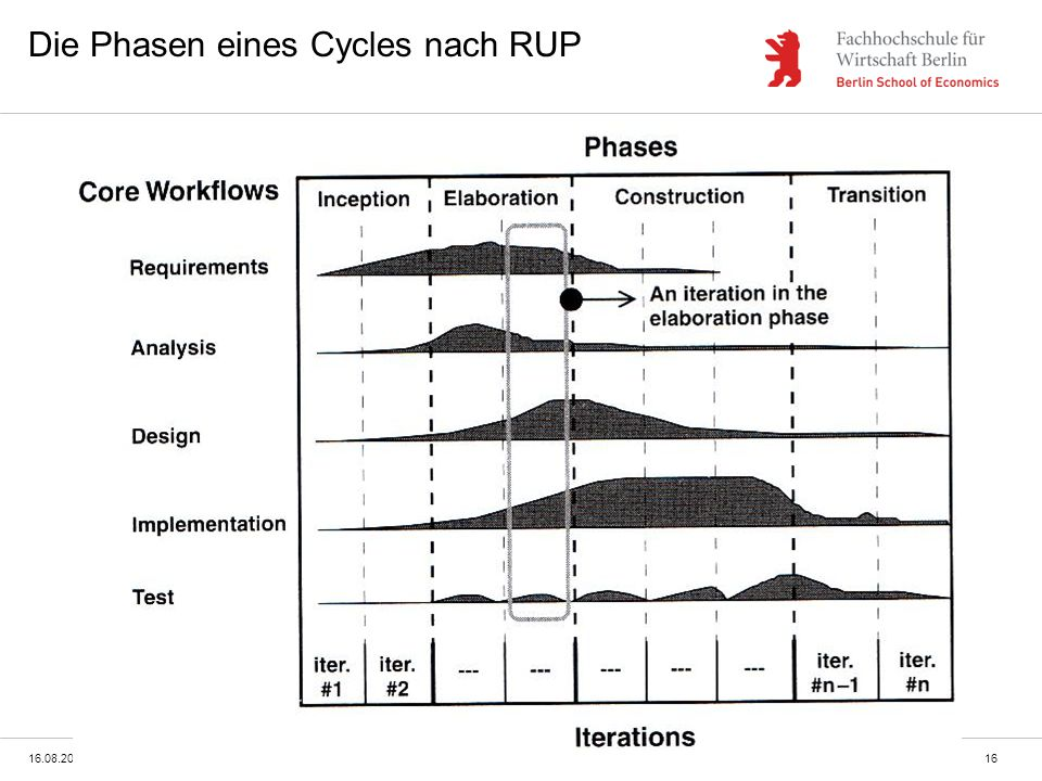 Die Phasen eines Cycles nach RUP