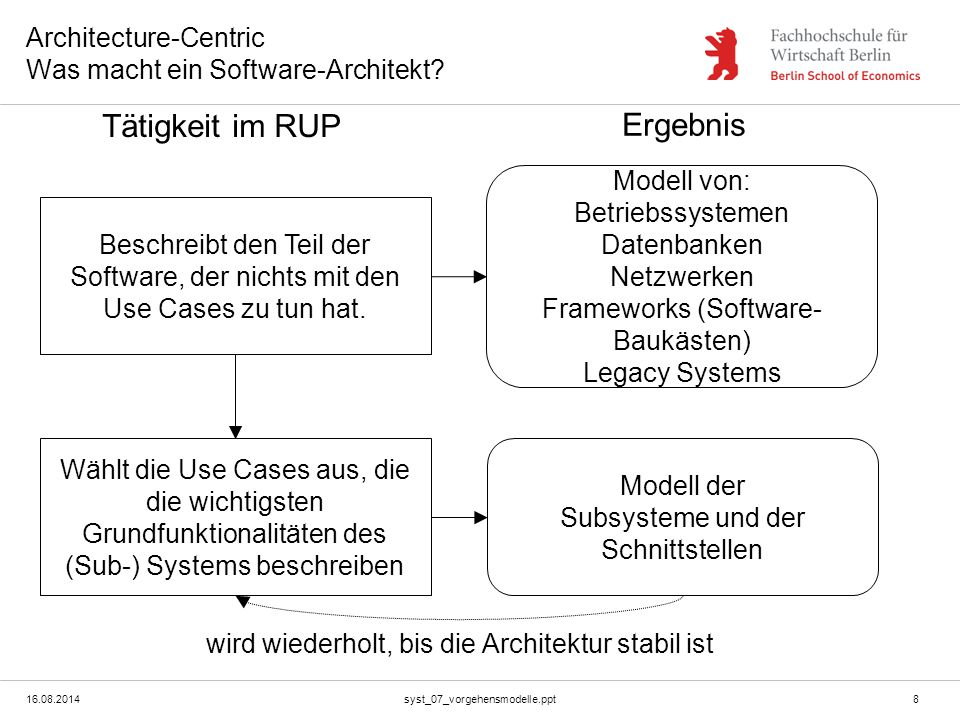 Architecture-Centric Was macht ein Software-Architekt