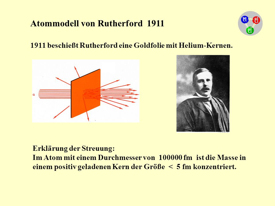 Atommodell von Rutherford 1911