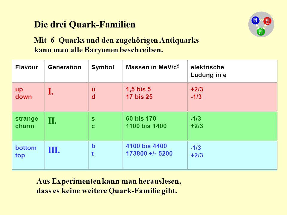 Die drei Quark-Familien
