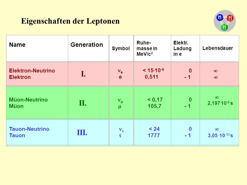 Eigenschaften der Leptonen