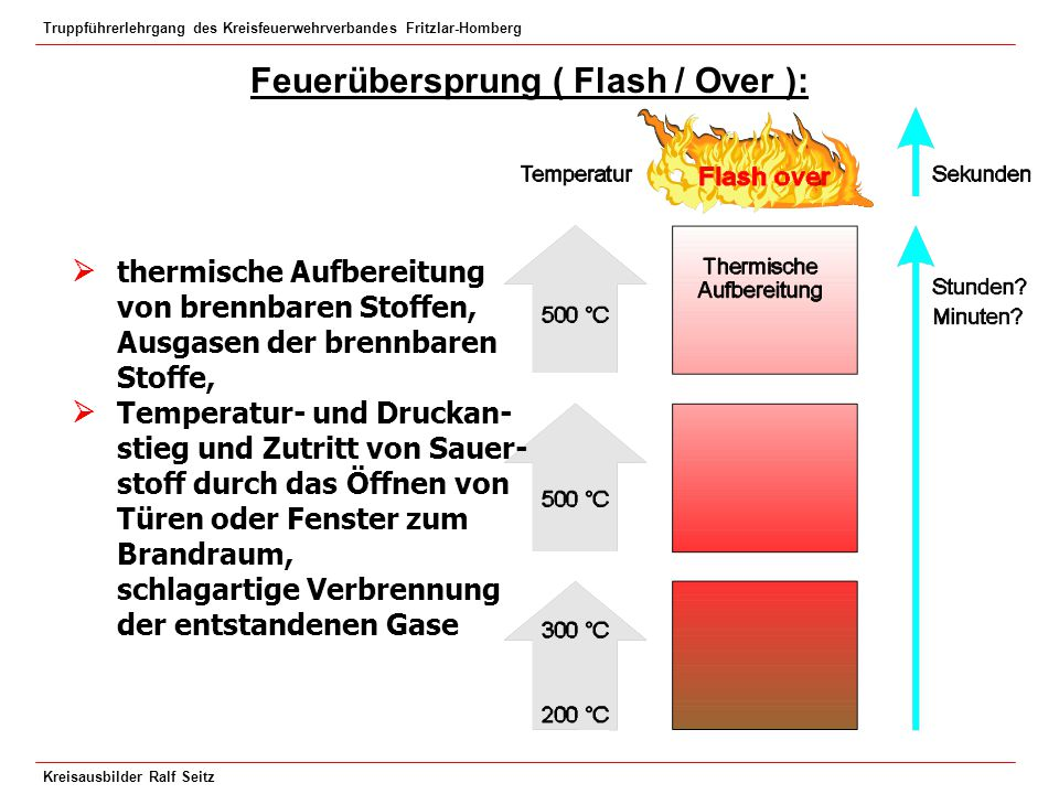 Feuerübersprung ( Flash / Over ):