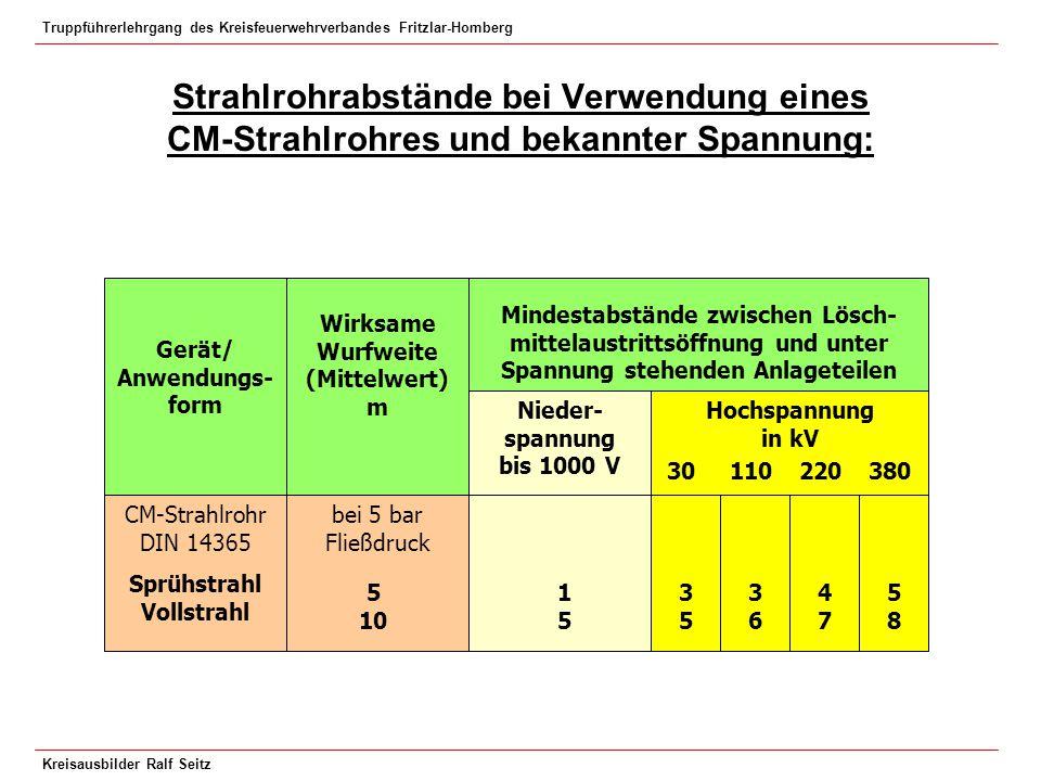 Strahlrohrabstände bei Verwendung eines CM-Strahlrohres und bekannter Spannung: