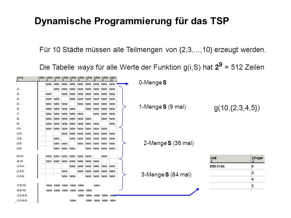 Dynamische Programmierung für das TSP