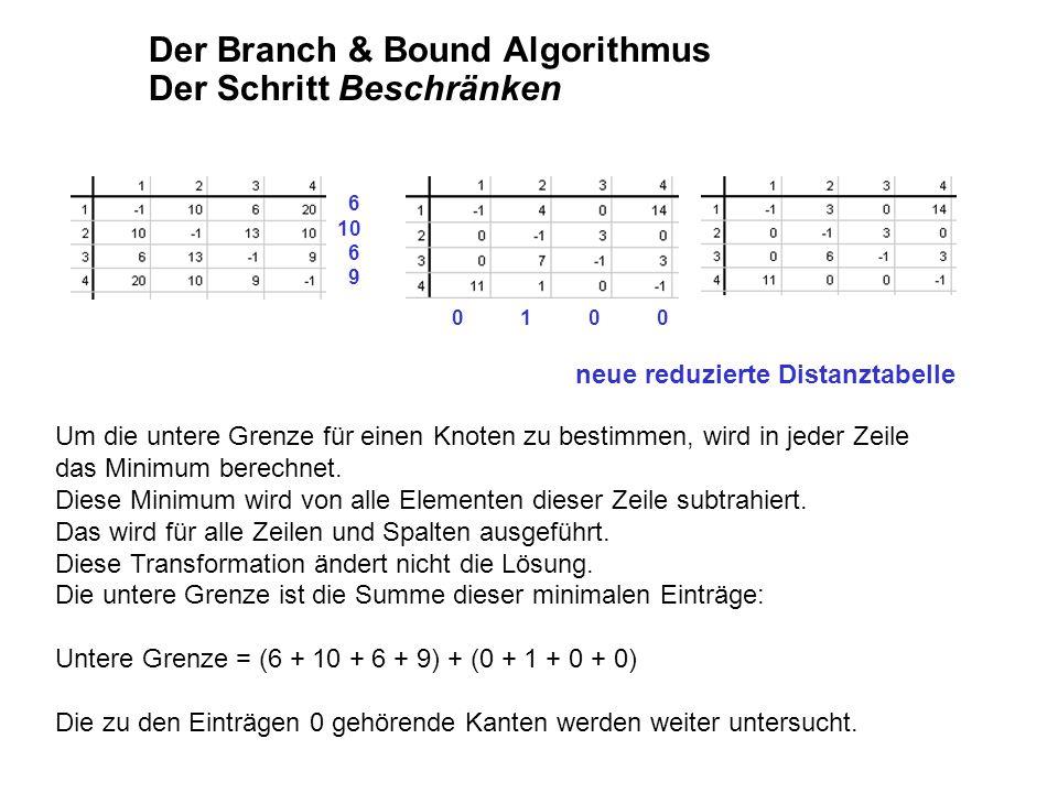 Der Branch & Bound Algorithmus Der Schritt Beschränken