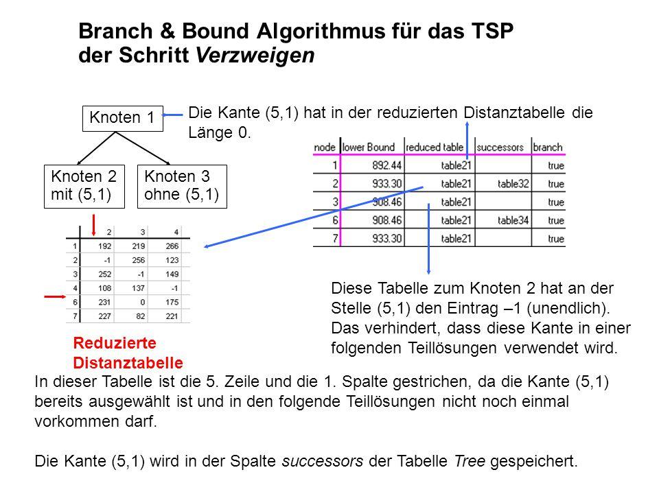 Branch & Bound Algorithmus für das TSP der Schritt Verzweigen