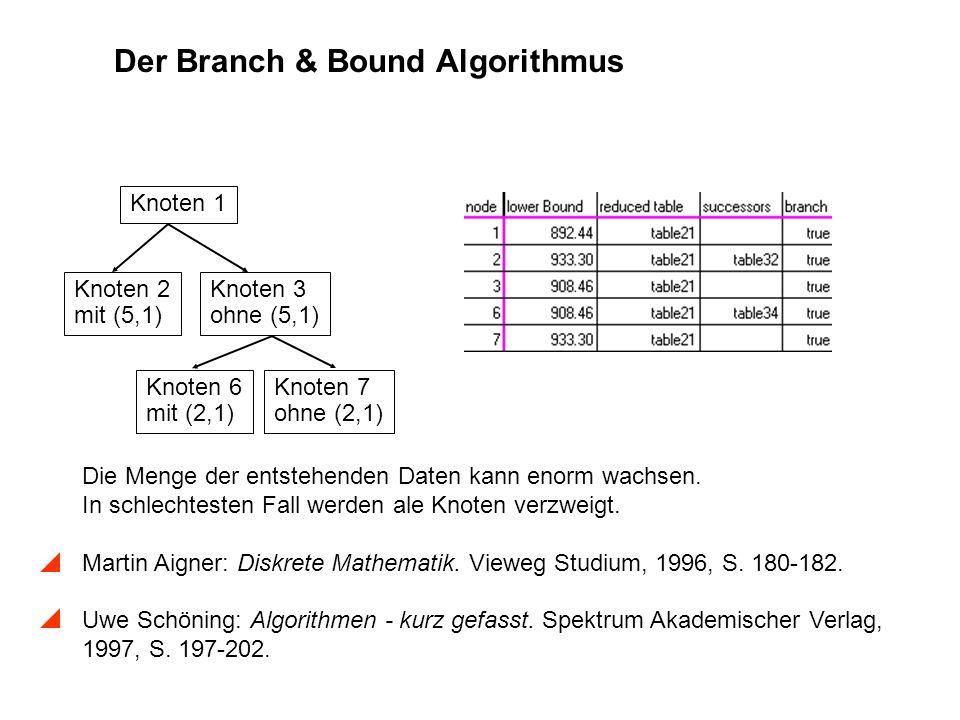 Der Branch & Bound Algorithmus