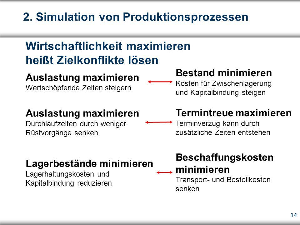 2. Simulation von Produktionsprozessen