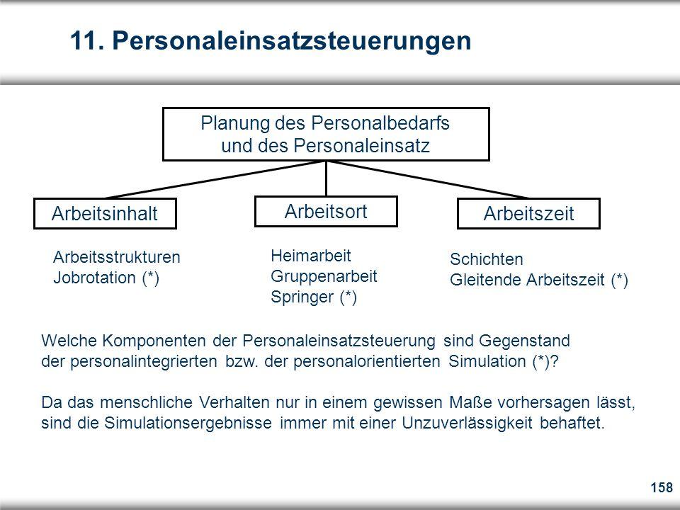 Planung des Personalbedarfs und des Personaleinsatz
