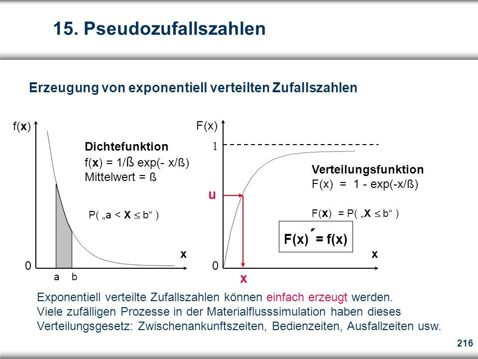 15. Pseudozufallszahlen Erzeugung von exponentiell verteilten Zufallszahlen. f(x) F(x) Dichtefunktion.