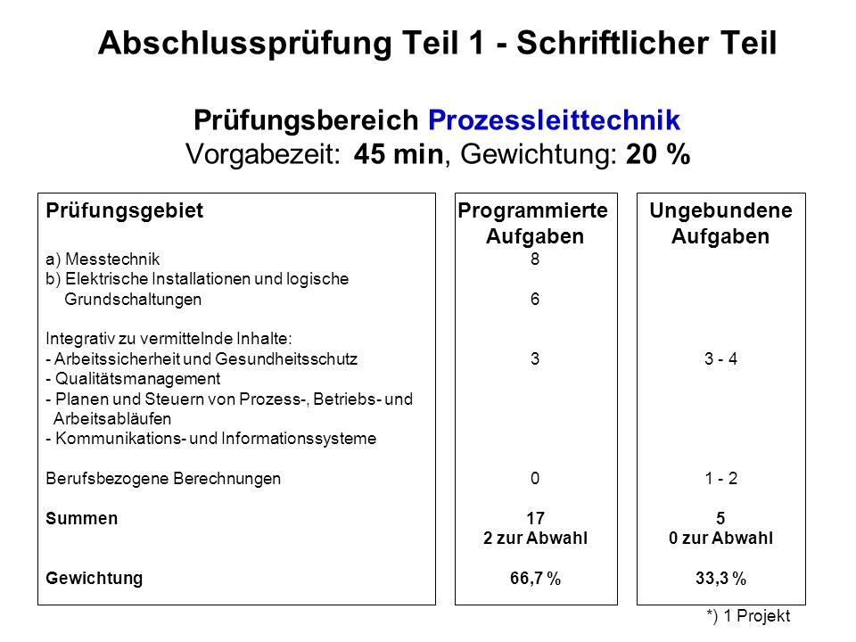 Abschlussprüfung Teil 1 - Schriftlicher Teil Prüfungsbereich Prozessleittechnik Vorgabezeit: 45 min, Gewichtung: 20 %