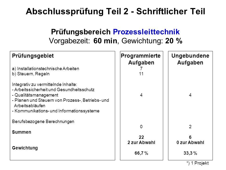 Abschlussprüfung Teil 2 - Schriftlicher Teil Prüfungsbereich Prozessleittechnik Vorgabezeit: 60 min, Gewichtung: 20 %