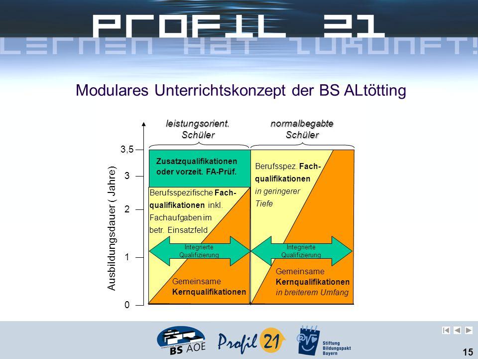Modulares Unterrichtskonzept der BS ALtötting