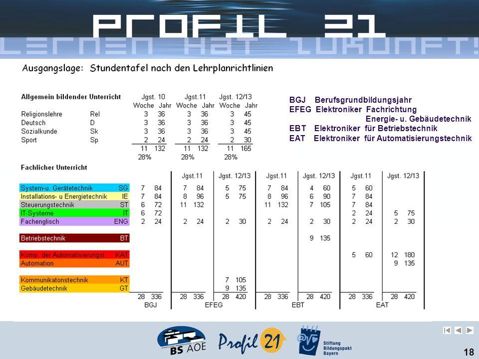 BGJ Berufsgrundbildungsjahr EFEG Elektroniker Fachrichtung Energie- u