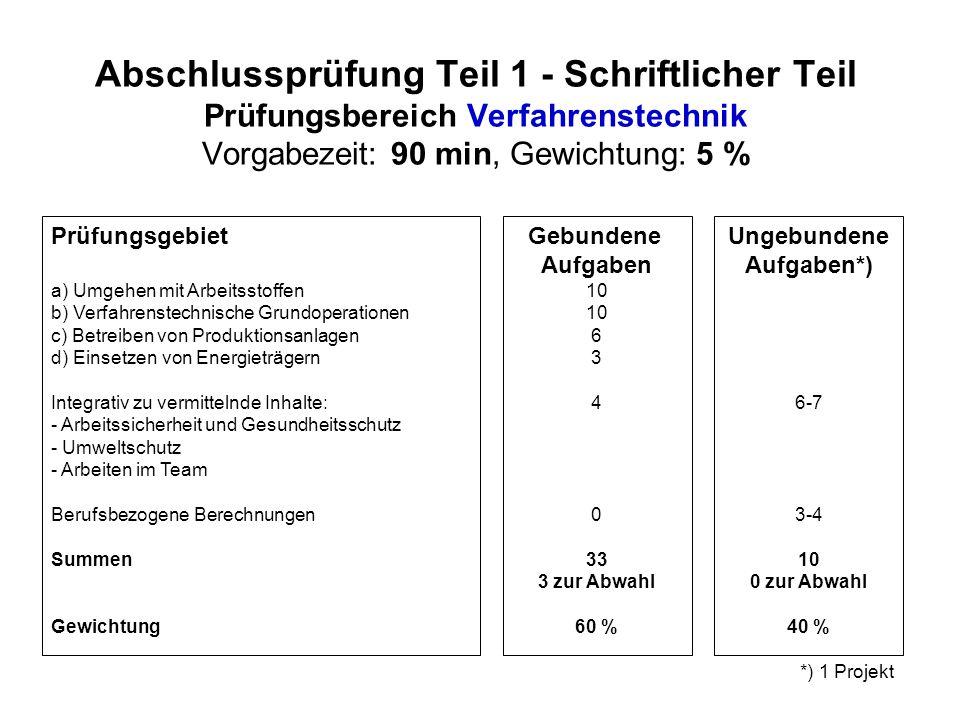 Abschlussprüfung Teil 1 - Schriftlicher Teil Prüfungsbereich Verfahrenstechnik Vorgabezeit: 90 min, Gewichtung: 5 %