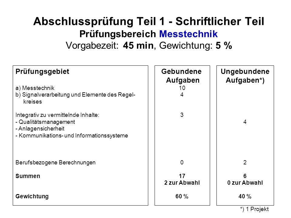 Abschlussprüfung Teil 1 - Schriftlicher Teil Prüfungsbereich Messtechnik Vorgabezeit: 45 min, Gewichtung: 5 %