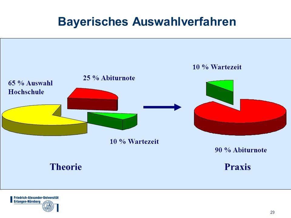 Bayerisches Auswahlverfahren