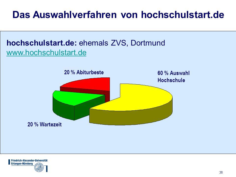 Das Auswahlverfahren von hochschulstart.de