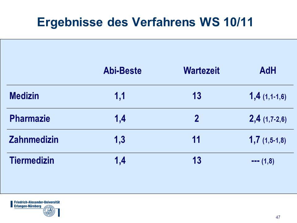 Ergebnisse des Verfahrens WS 10/11