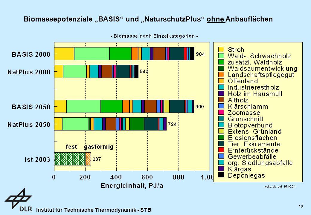 """Biomassepotenziale """"BASIS und """"NaturschutzPlus ohne Anbauflächen"""