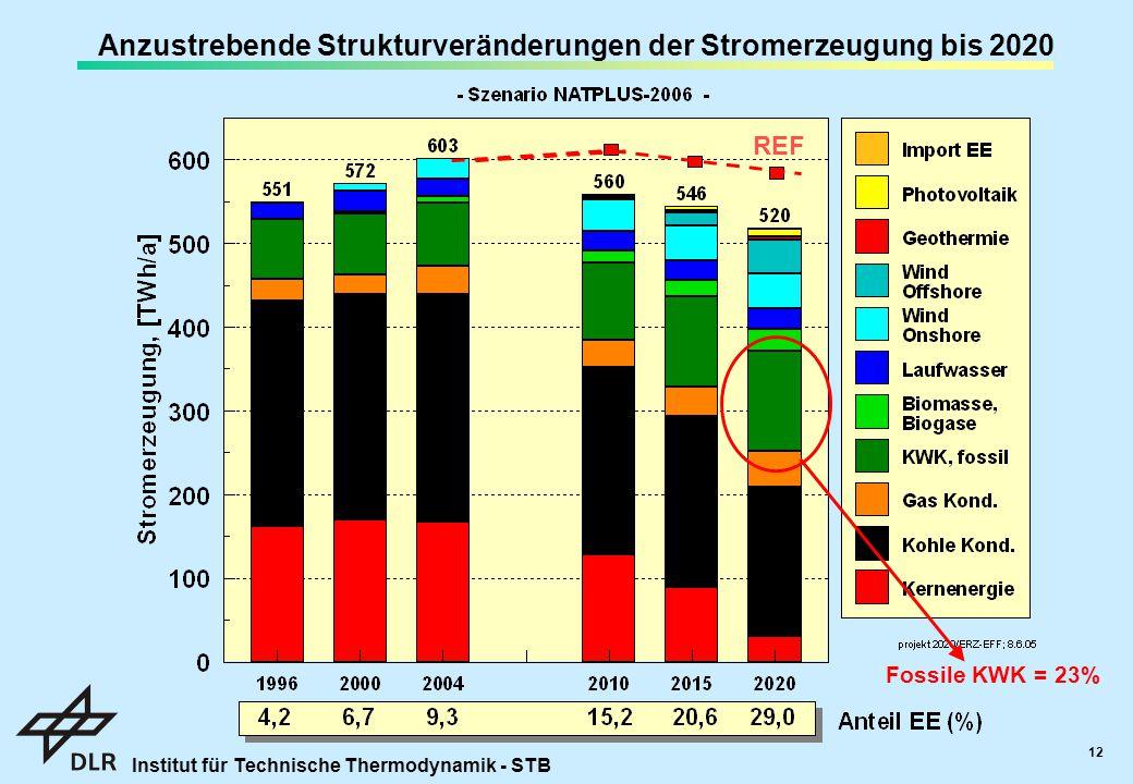 Anzustrebende Strukturveränderungen der Stromerzeugung bis 2020