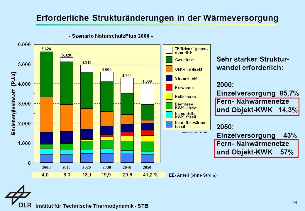 Erforderliche Strukturänderungen in der Wärmeversorgung