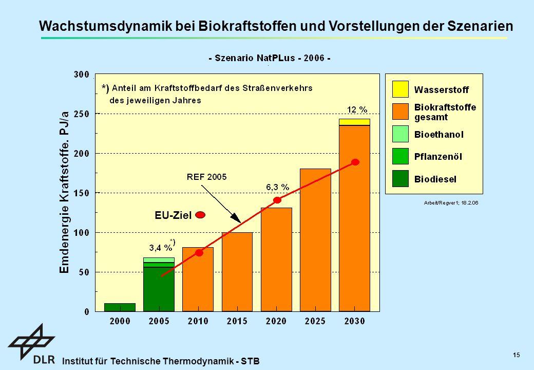 Wachstumsdynamik bei Biokraftstoffen und Vorstellungen der Szenarien