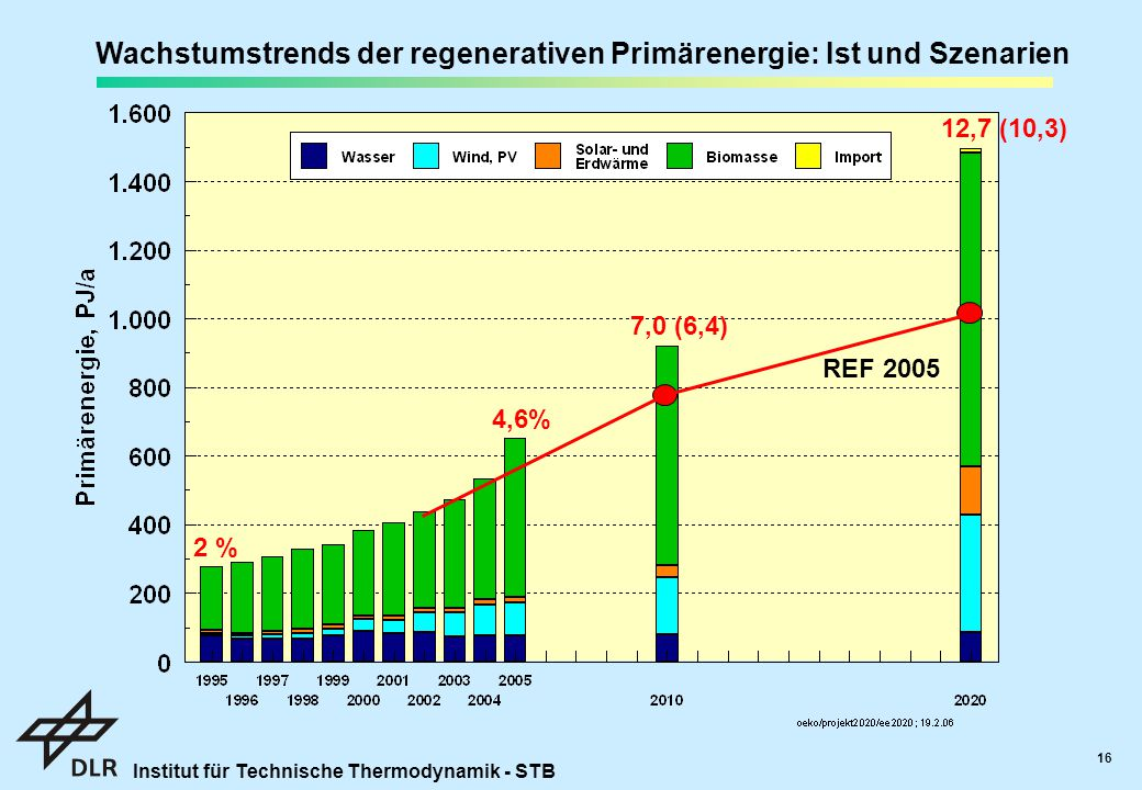Wachstumstrends der regenerativen Primärenergie: Ist und Szenarien