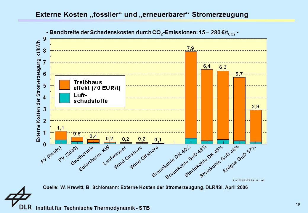 """Externe Kosten """"fossiler und """"erneuerbarer Stromerzeugung"""