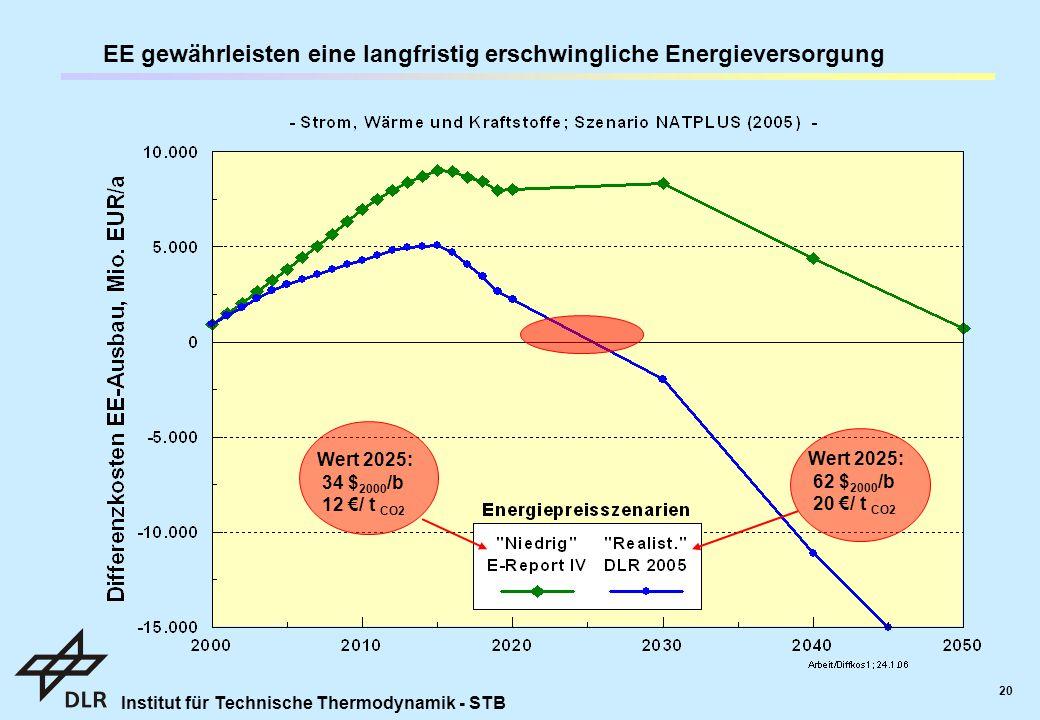 EE gewährleisten eine langfristig erschwingliche Energieversorgung