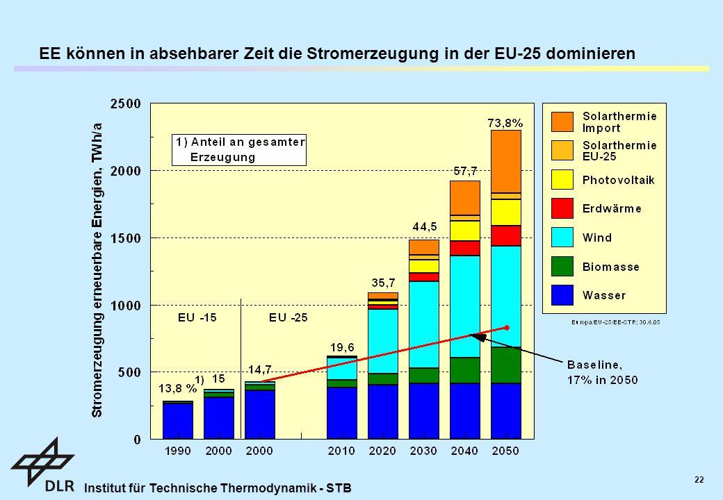 EE können in absehbarer Zeit die Stromerzeugung in der EU-25 dominieren
