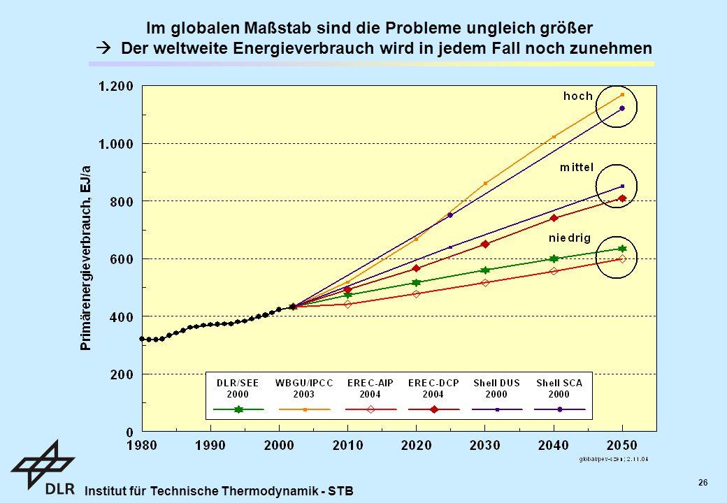 Im globalen Maßstab sind die Probleme ungleich größer